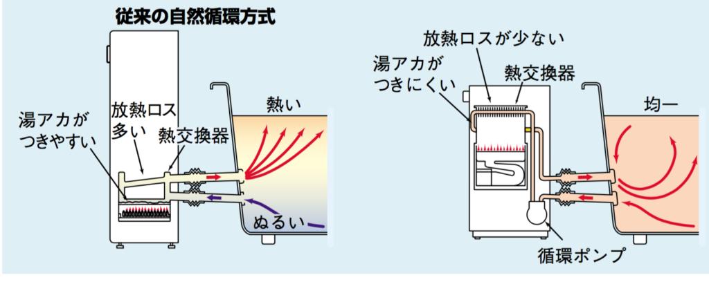 隣接型給湯器の仕組み