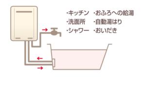設置フリー給湯器の仕組み